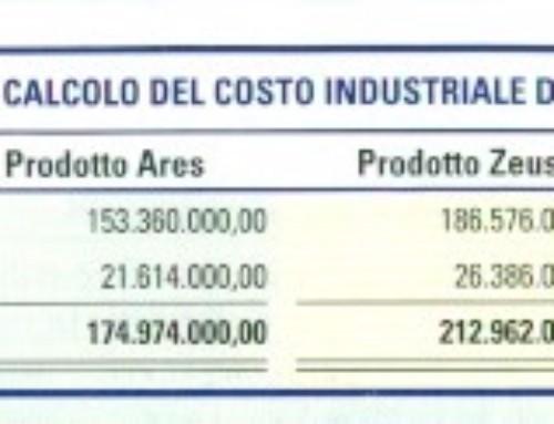 Budget del costo industriale. Quarto trio di budget. Prof Carlini