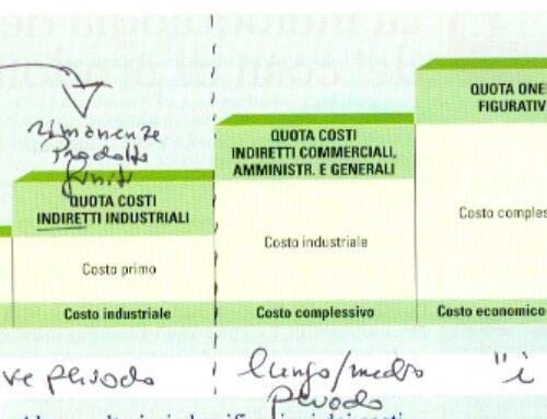 Budget dei costi diretti. Terzo trio di budget. Prof Carlini